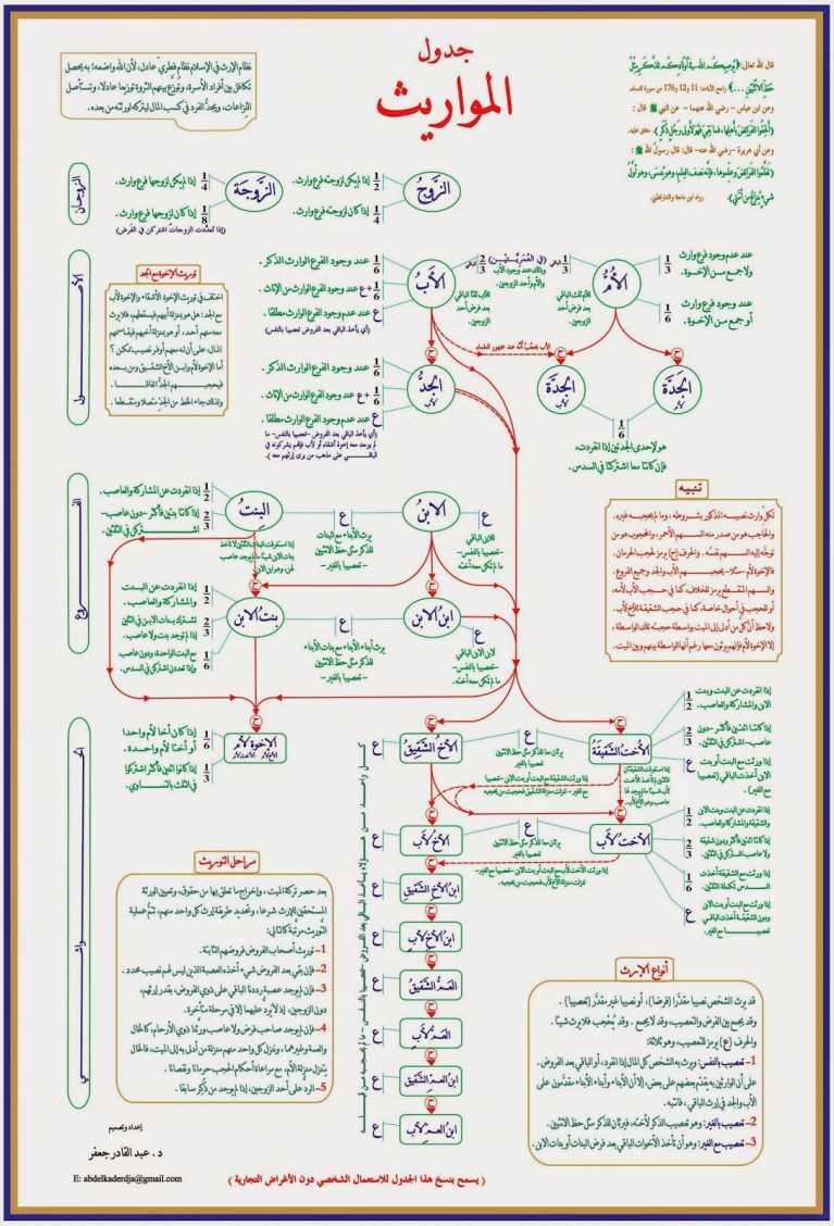 تحميل كتاب فلسفة الميراث في الإسلام pdf